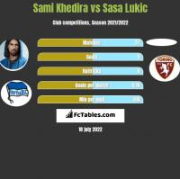 Sami Khedira vs Sasa Lukić h2h player stats