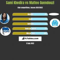 Sami Khedira vs Matteo Guendouzi h2h player stats