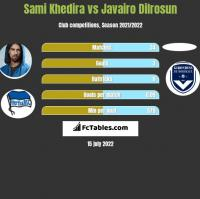Sami Khedira vs Javairo Dilrosun h2h player stats