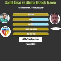 Samil Cinaz vs Abdou Razack Traore h2h player stats