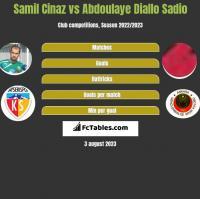 Samil Cinaz vs Abdoulaye Diallo Sadio h2h player stats
