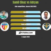 Samil Cinaz vs Adryan h2h player stats