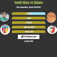 Samil Cinaz vs Baiano h2h player stats