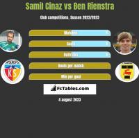 Samil Cinaz vs Ben Rienstra h2h player stats
