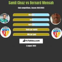 Samil Cinaz vs Bernard Mensah h2h player stats