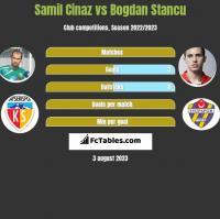 Samil Cinaz vs Bogdan Stancu h2h player stats