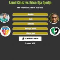 Samil Cinaz vs Brice Dja Djedje h2h player stats