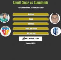 Samil Cinaz vs Claudemir h2h player stats
