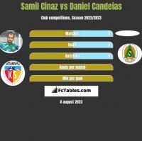 Samil Cinaz vs Daniel Candeias h2h player stats