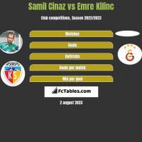 Samil Cinaz vs Emre Kilinc h2h player stats