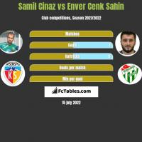 Samil Cinaz vs Enver Cenk Sahin h2h player stats
