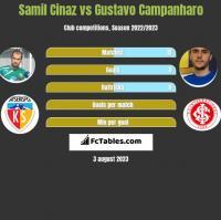 Samil Cinaz vs Gustavo Campanharo h2h player stats