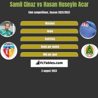 Samil Cinaz vs Hasan Huseyin Acar h2h player stats