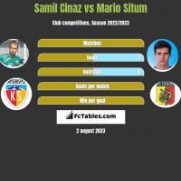 Samil Cinaz vs Mario Situm h2h player stats