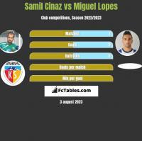 Samil Cinaz vs Miguel Lopes h2h player stats
