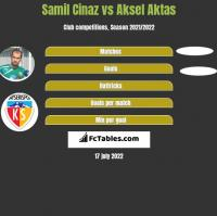Samil Cinaz vs Aksel Aktas h2h player stats