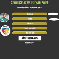 Samil Cinaz vs Furkan Polat h2h player stats