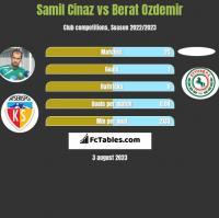 Samil Cinaz vs Berat Ozdemir h2h player stats