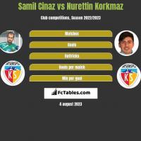 Samil Cinaz vs Nurettin Korkmaz h2h player stats