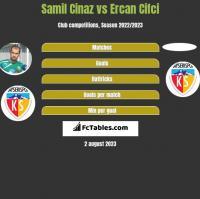 Samil Cinaz vs Ercan Cifci h2h player stats