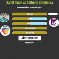 Samil Cinaz vs Anthony Uzodimma h2h player stats