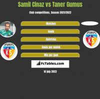 Samil Cinaz vs Taner Gumus h2h player stats