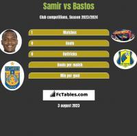 Samir vs Bastos h2h player stats