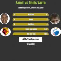 Samir vs Denis Vavro h2h player stats