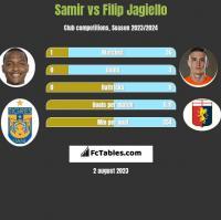 Samir vs Filip Jagiello h2h player stats