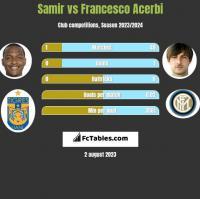 Samir vs Francesco Acerbi h2h player stats