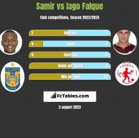 Samir vs Iago Falque h2h player stats