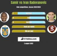 Samir vs Ivan Radovanovic h2h player stats