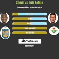 Samir vs Luiz Felipe h2h player stats