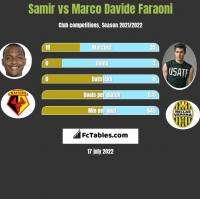 Samir vs Marco Davide Faraoni h2h player stats