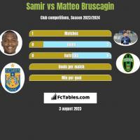 Samir vs Matteo Bruscagin h2h player stats