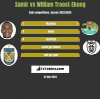 Samir vs William Troost-Ekong h2h player stats