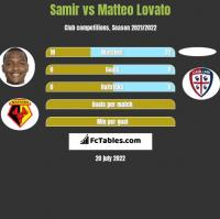 Samir vs Matteo Lovato h2h player stats