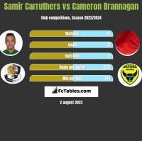 Samir Carruthers vs Cameron Brannagan h2h player stats