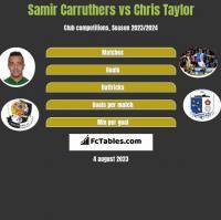 Samir Carruthers vs Chris Taylor h2h player stats