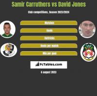 Samir Carruthers vs David Jones h2h player stats