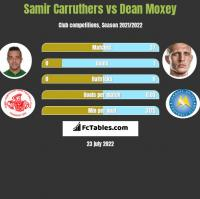 Samir Carruthers vs Dean Moxey h2h player stats