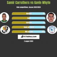 Samir Carruthers vs Gavin Whyte h2h player stats