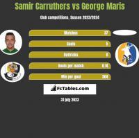 Samir Carruthers vs George Maris h2h player stats