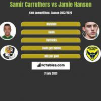 Samir Carruthers vs Jamie Hanson h2h player stats