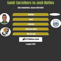 Samir Carruthers vs Josh Ruffles h2h player stats