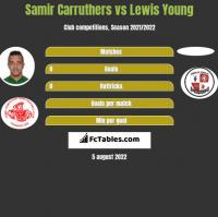 Samir Carruthers vs Lewis Young h2h player stats