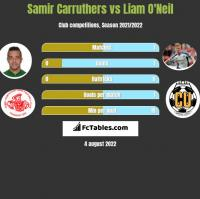 Samir Carruthers vs Liam O'Neil h2h player stats