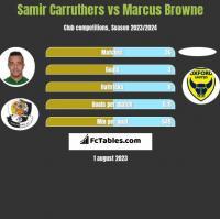 Samir Carruthers vs Marcus Browne h2h player stats
