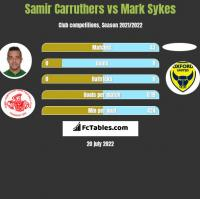 Samir Carruthers vs Mark Sykes h2h player stats