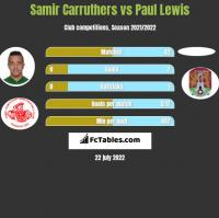Samir Carruthers vs Paul Lewis h2h player stats